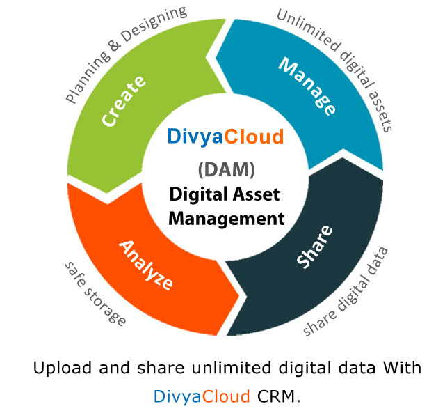 Digital Asset Management With CRM